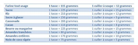 convertisseur de mesure cuisine gramme en tasse tables de conversion pour la cuisine cerfdellier le