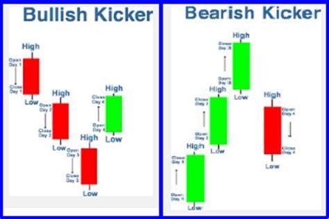candlestick pattern kicker 12 kicker signal bullish bearish