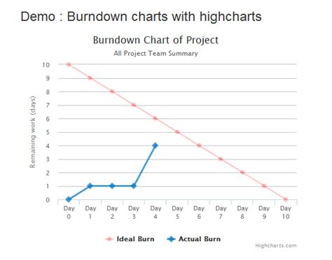 tutorial highcharts php simple burndown chart with highcharts phpflow com