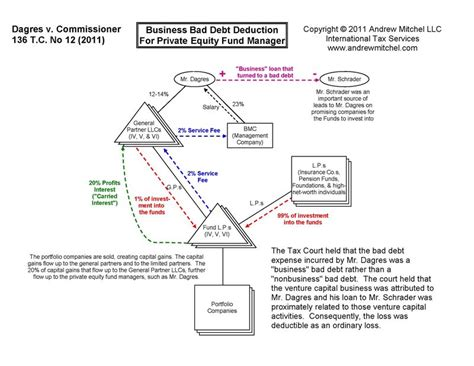 equity fund structure diagram international tax dagres ordinary loss for bad