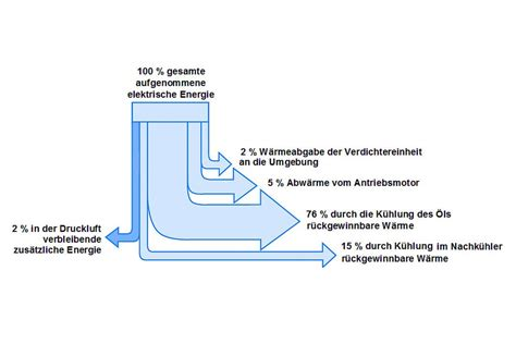 Energieeffiziente Drucklufttechnik Heizungsjournal