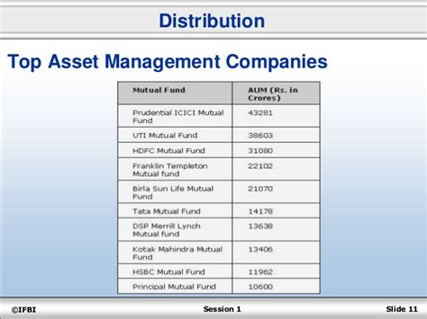 bank asset management company retail banking ii lesson 1 distribution session 1 1