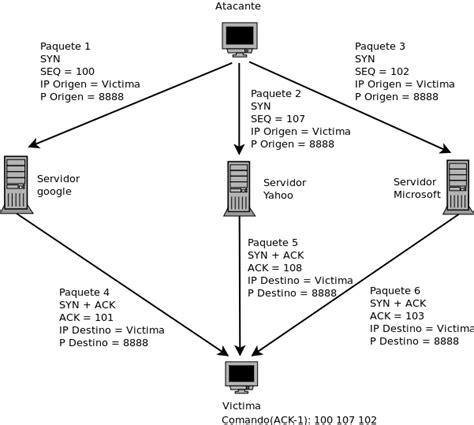 escuela de hacking covert channels covert channels