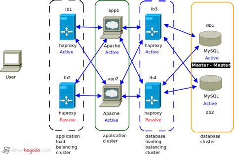 application design for high performance and availability load balancing web app high availability how to