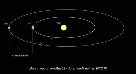 The Side Of The Sun how far is mars from earth universe today