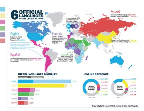 interesting mapinfographic   languages world wide