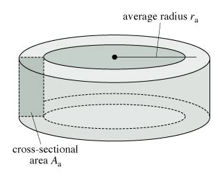How To Calculate Cross Sectional Area Of A Rectangle by An Air Filled Toroidal Solenoid Physics Forums The