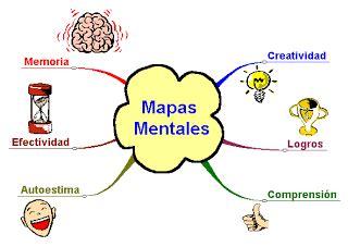 imagenes sensoriales visuales concepto tic 180 s inform 225 tica educativa los mapas mentales son