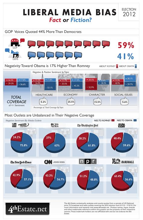 liberal bias why the gop can t use liberal media bias as an excuse