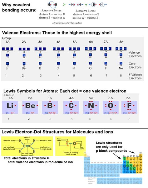 lewis structures charts chart showing valence electrons