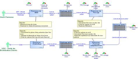 diagramme de fabrication du industriel diagramme des processus de production du cas d 180 etude