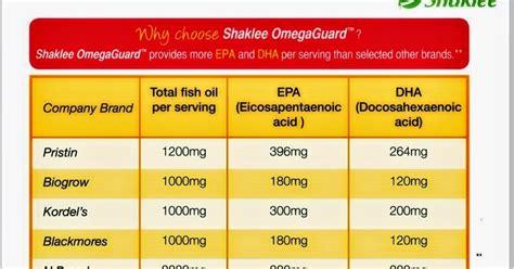 Minyak Ikan Per Biji my precious shaklee kuantan panduan memilih minyak ikan