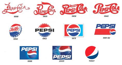 design logo history 10 iconic logo redesigns of the last century inspirationfeed