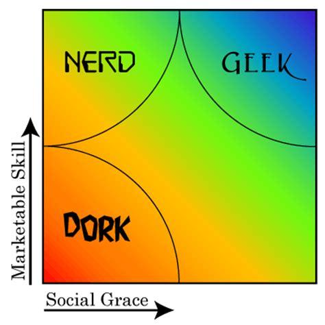 dork dweeb venn diagram flickr photo related keywords suggestions for vs dork