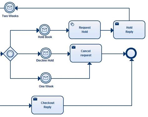 bpmn template bpmn templates to quickly model business processes