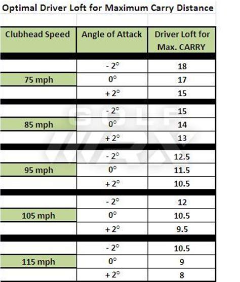 driver loft swing speed golf driver length quotes quotesgram