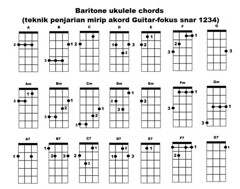 belajar kunci gitar ritem gambar kunci gitar kentrung belajar cord ukulele