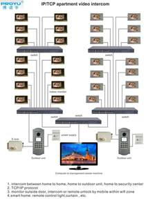 Apartment Building Access Systems Multi Apartment Building Intercom System Outdoor Station