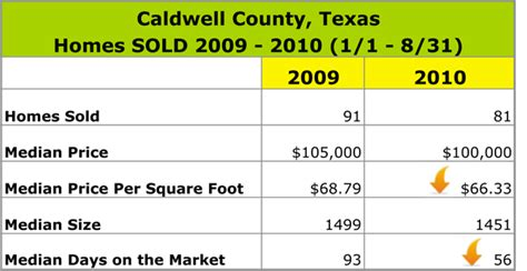 coldwell banker home protection plan reviews real estate caldwell texas industrial electronic components