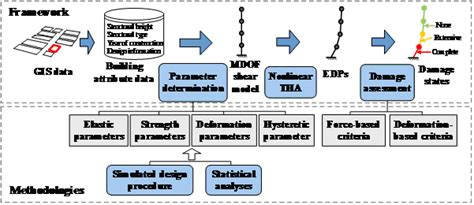 Methodologies For Service Prediction Of Buildings parameter determination and damage assessment for tha