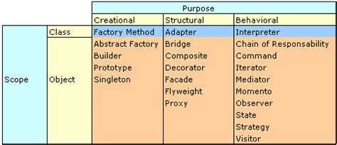 pattern questions in c programming c design pattern what is a design pattern