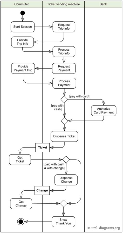 activity diagram in uml exle of purchase ticket use behavior described