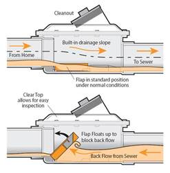 how backwater valves stop sewer backups ds plumbing