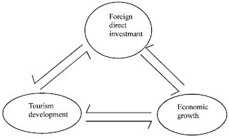 pattern variables and development analysis of causal relationship between tourism