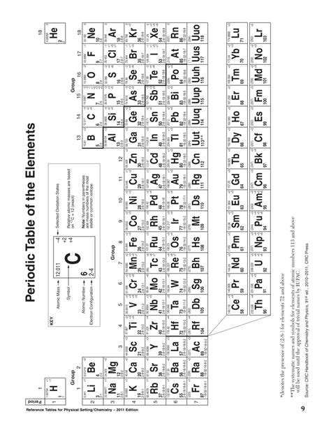 nys chemistry reference table nys chemistry reference table cabinets matttroy