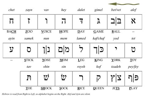 In Hebrew Letters learn to read hebrew alphabet pronounce hebrew words and