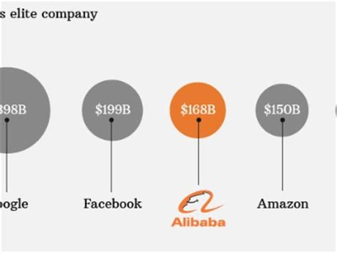alibaba value it s official alibaba is the new ipo king after pricing