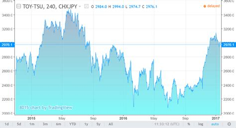 toyota stock symbol trump jako glob 225 ln 237 riziko zat 237 m jen pro automobilov 253