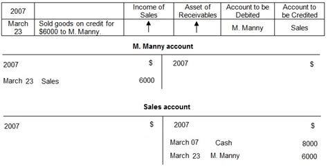 Credit Account Form Sle Sales Transactions In Accounting Sale Credit Sale