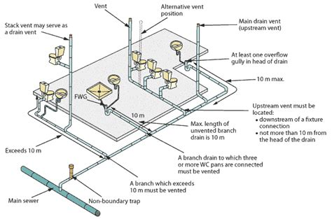 Plumbing Sanitary System by Ventilation