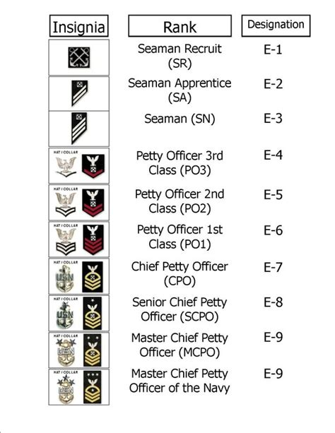 Difference Between Enlisted And Officer by What S The Difference Between Cadet And Ranks