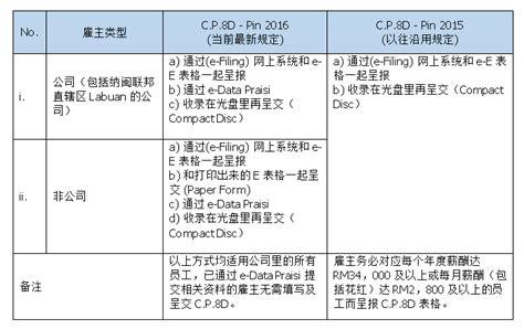 lhdn 2014 e filing due date download borang e 2014 e filing form e submission in 2017