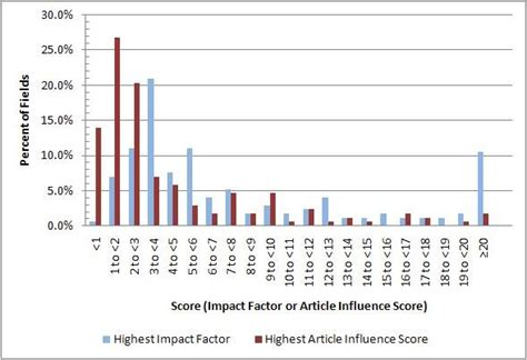 research paper impact factor how to calculate impact factor of a research paper