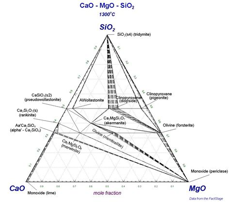 non metallic inclusions in steels ternary diagram cao