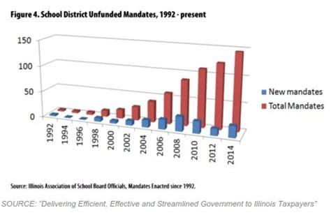 exles of unfunded mandates in 10 end unfunded mandates