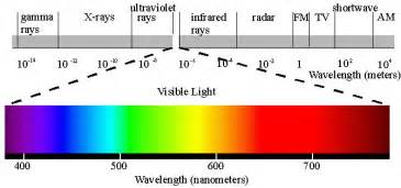 shortest color wavelength dual nature of light maggie s science connection