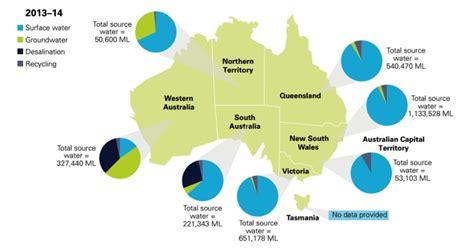 water australia desalination and recycling aquatis