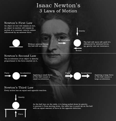 isaac newton biography three laws motion motion and forces