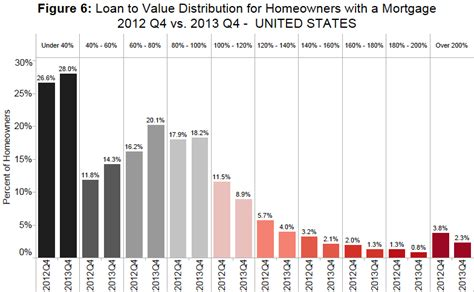 100 ltv home equity loan on calculated risk zillow