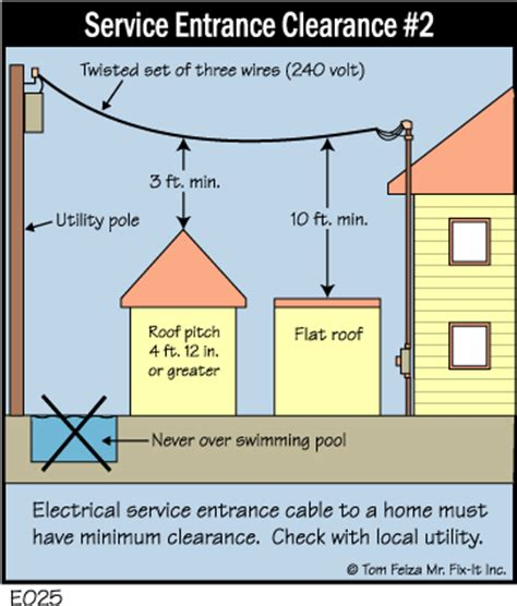 tip 1 power lines play it safe best inspections