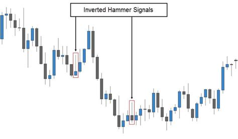 candlestick pattern inverted hammer trading the inverted hammer candlestick pattern fx day job