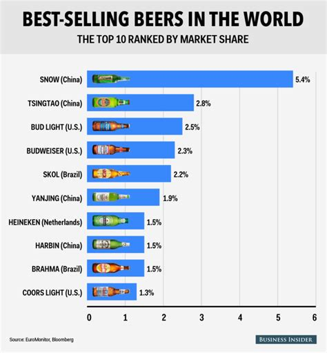 top 10 highest best selling wavuti the top 10 best selling beers in the world