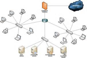 Advanced Home Network Design by Om Kanjani Www Elitechies Com
