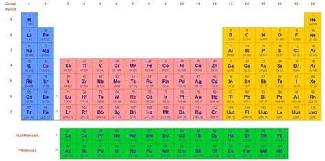 tavola periodica zanichelli con numeri di ossidazione 6 tavole periodiche degli elementi di mendeleev