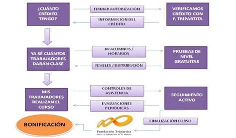 bonificaciones en contratos seguridad social 2016 bonificaciones seguridad social 2016 bonificaciones