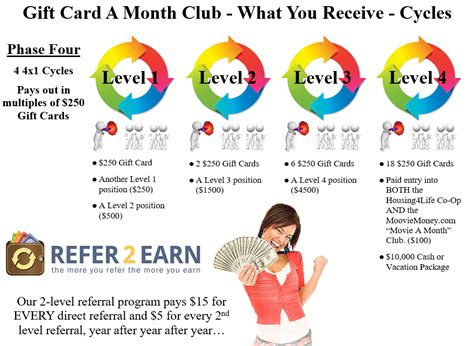Gift Card Of The Month Club - how the quot gift card a month club quot works
